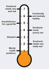 Emotional Needs Audit