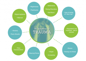 Trauma Survivors have Symptoms not Memories